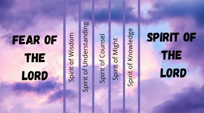 What Are the Seven Holy Spirits of God Key to Supernatural Life of a Christian?